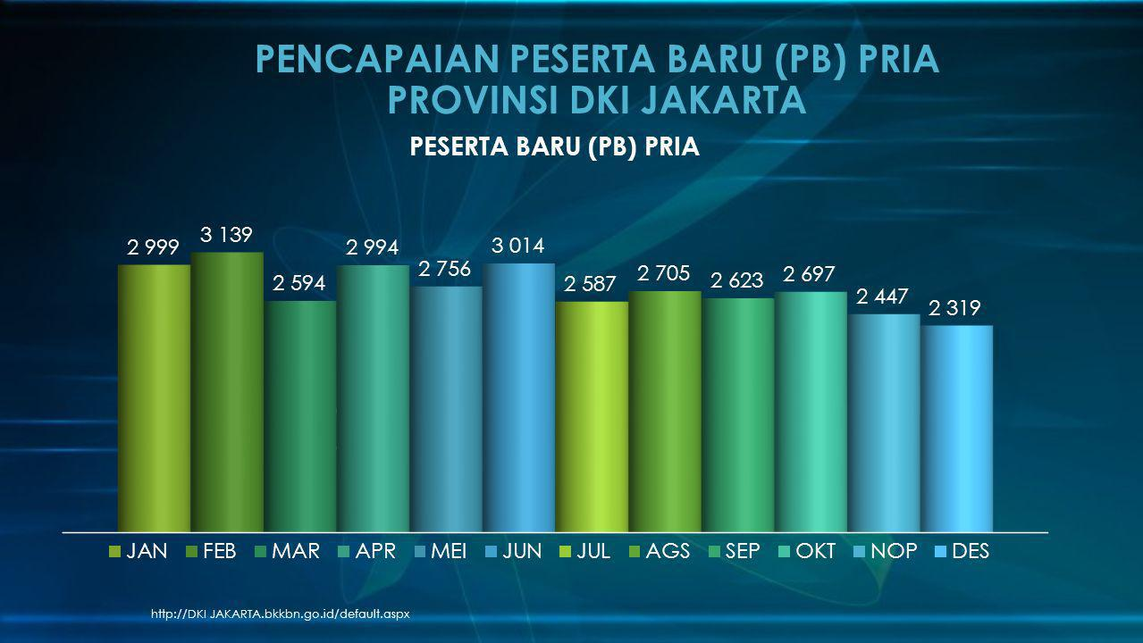 PENCAPAIAN PESERTA BARU (PB) PRIA PROVINSI DKI JAKARTA