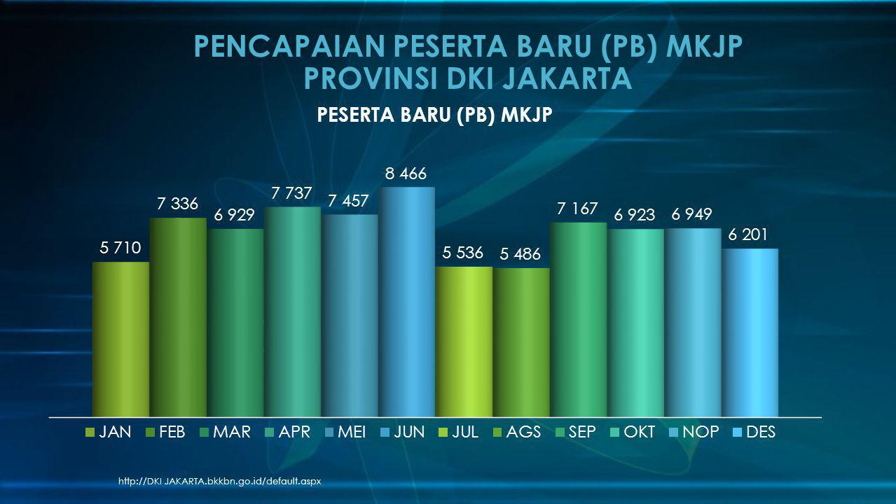 PENCAPAIAN PESERTA BARU (PB) MKJP PROVINSI DKI JAKARTA