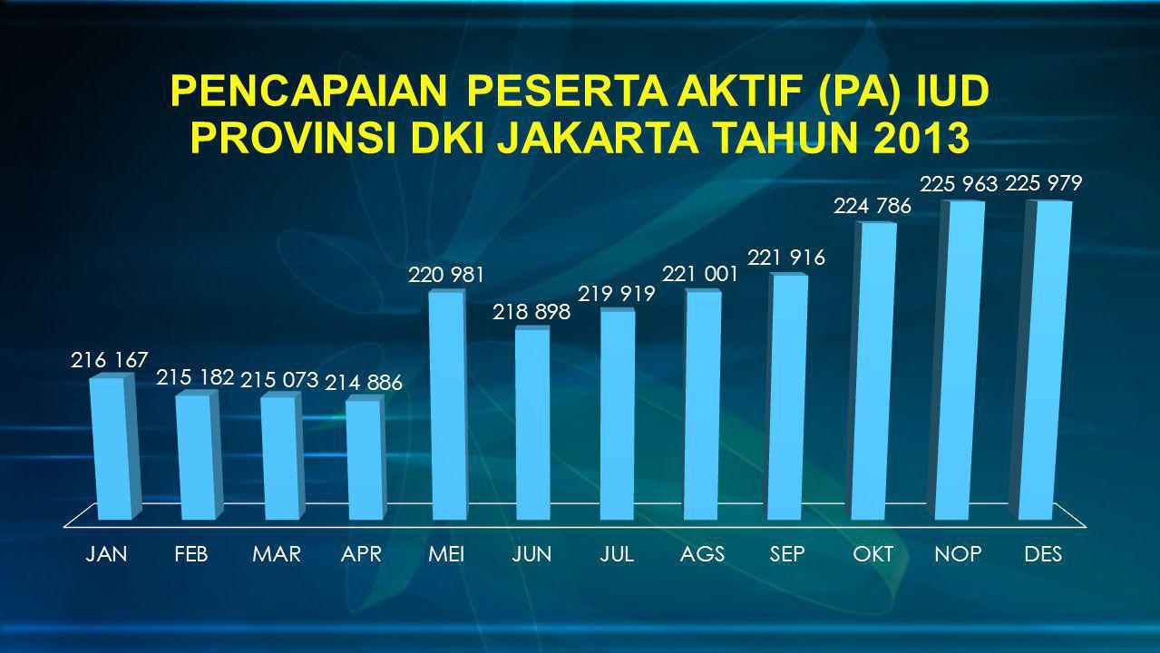 PENCAPAIAN PESERTA AKTIF (PA) IUD PROVINSI DKI JAKARTA TAHUN 2013