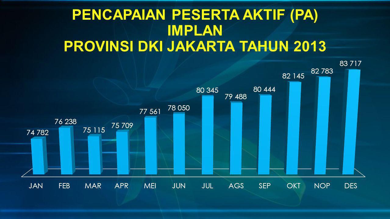 PENCAPAIAN PESERTA AKTIF (PA) IMPLAN PROVINSI DKI JAKARTA TAHUN 2013