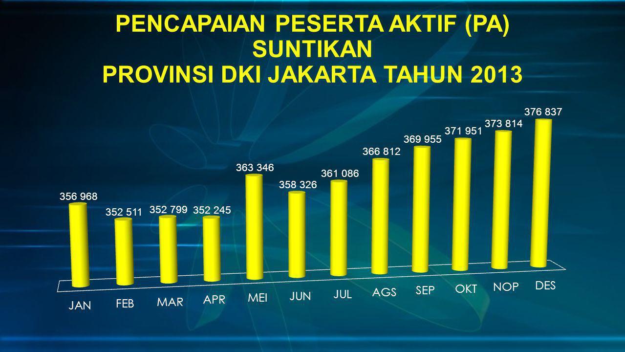 PENCAPAIAN PESERTA AKTIF (PA) SUNTIKAN PROVINSI DKI JAKARTA TAHUN 2013