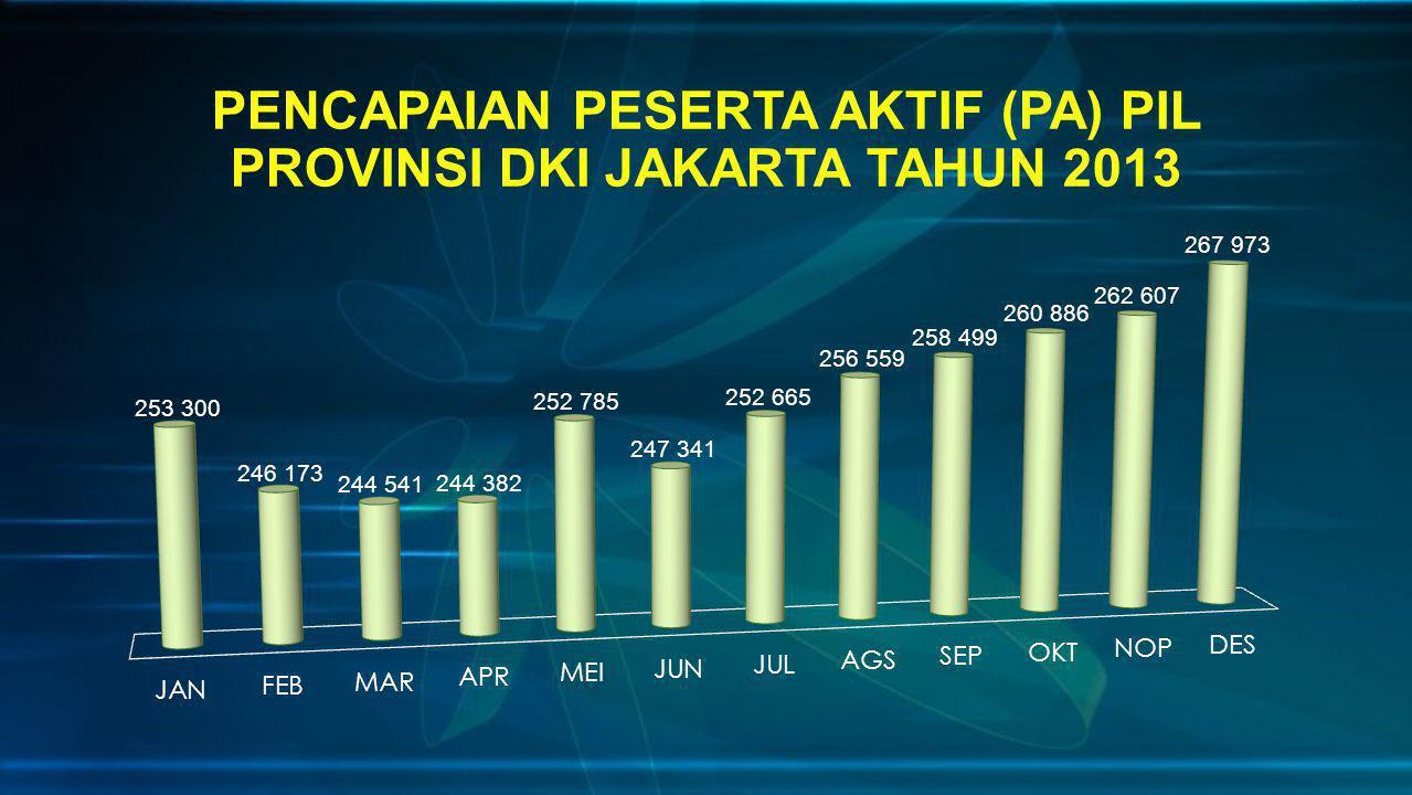 PENCAPAIAN PESERTA AKTIF (PA) PIL PROVINSI DKI JAKARTA TAHUN 2013