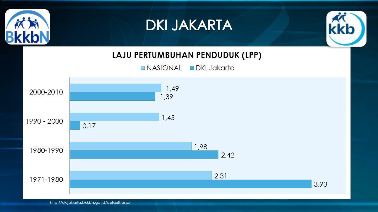 DKI JAKARTA http://dkijakarta.bkkbn.go.id/default.aspx