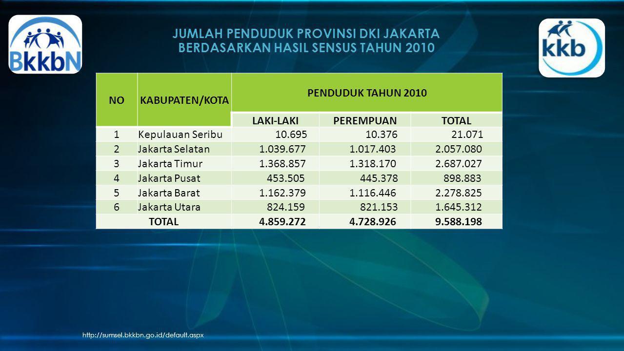 JUMLAH PENDUDUK PROVINSI DKI JAKARTA BERDASARKAN HASIL SENSUS TAHUN 2010