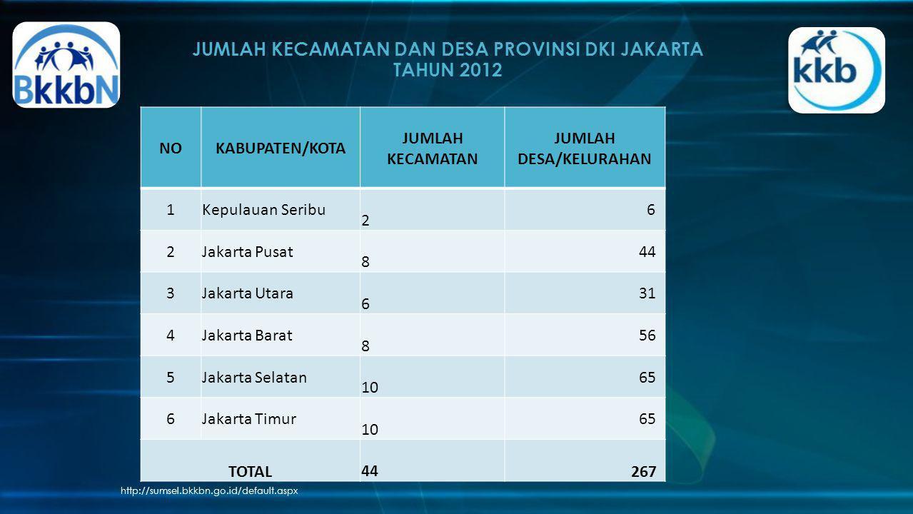 JUMLAH KECAMATAN DAN DESA PROVINSI DKI JAKARTA TAHUN 2012