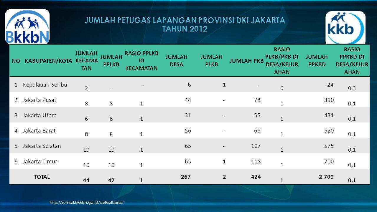 JUMLAH PETUGAS LAPANGAN PROVINSI DKI JAKARTA TAHUN 2012