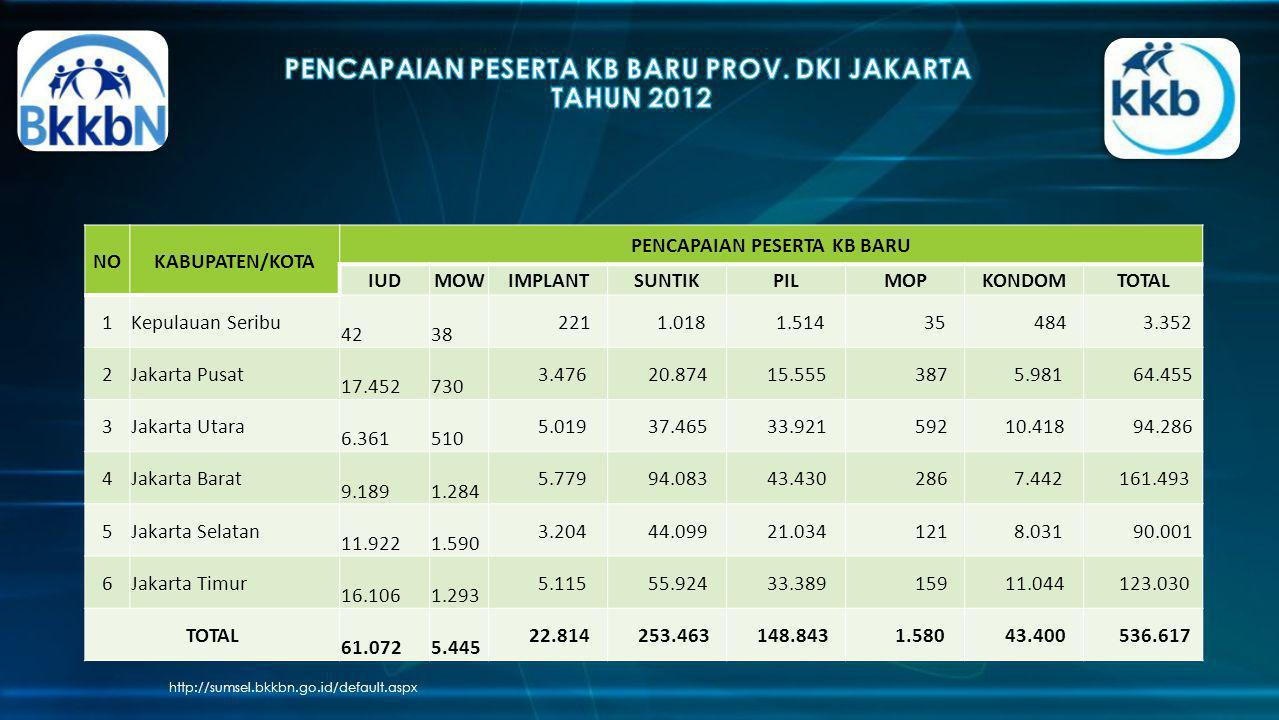 PENCAPAIAN PESERTA KB BARU PROV. DKI JAKARTA TAHUN 2012