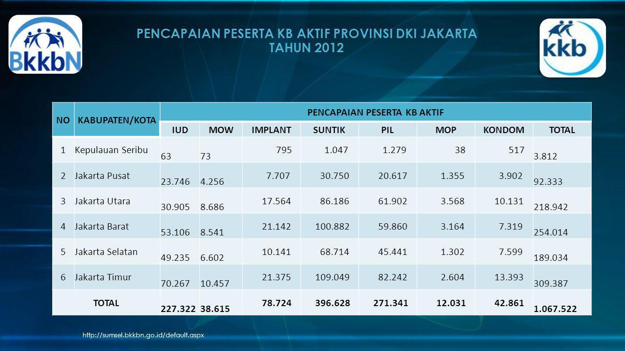 PENCAPAIAN PESERTA KB AKTIF PROVINSI DKI JAKARTA TAHUN 2012