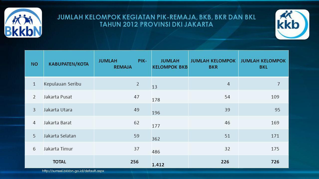 JUMLAH KELOMPOK KEGIATAN PIK-REMAJA, BKB, BKR DAN BKL TAHUN 2012 PROVINSI DKI JAKARTA