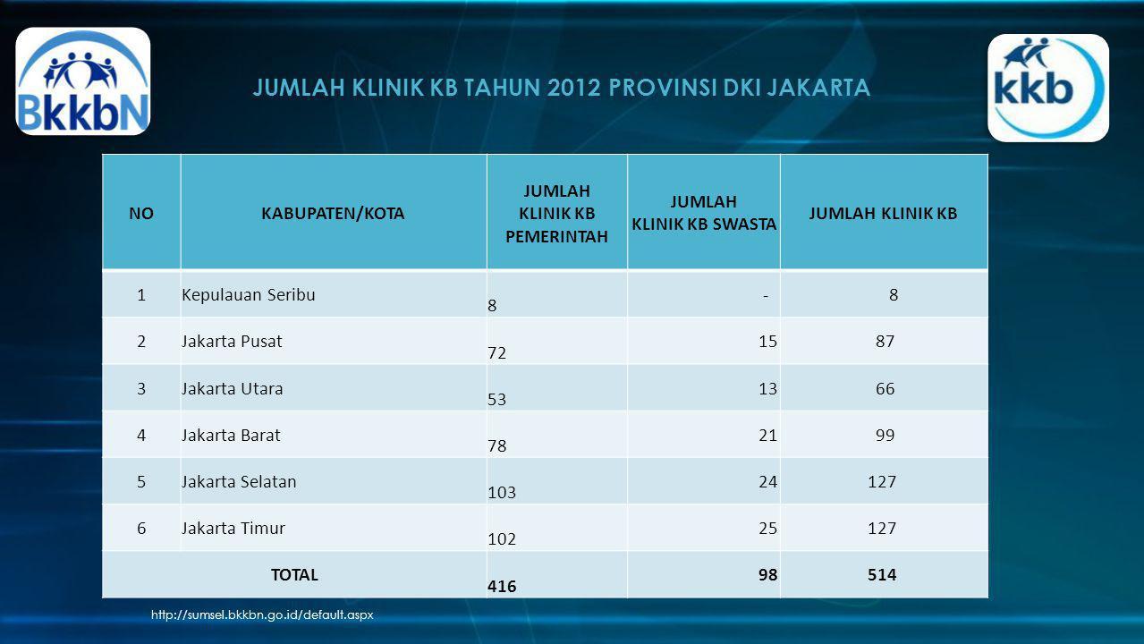 JUMLAH KLINIK KB TAHUN 2012 PROVINSI DKI JAKARTA