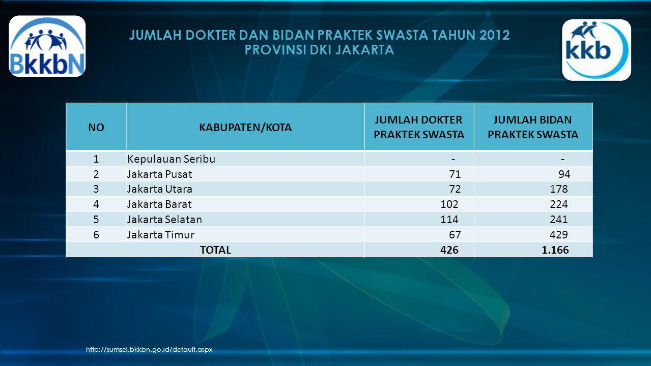 JUMLAH DOKTER DAN BIDAN PRAKTEK SWASTA TAHUN 2012 PROVINSI DKI JAKARTA