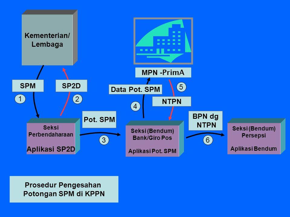 Kementerian/ Lembaga MPN -PrimA SPM SP2D 5 Data Pot. SPM 1 2 NTPN 4