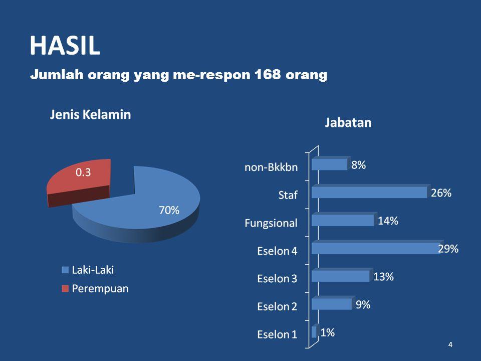 HASIL Jumlah orang yang me-respon 168 orang