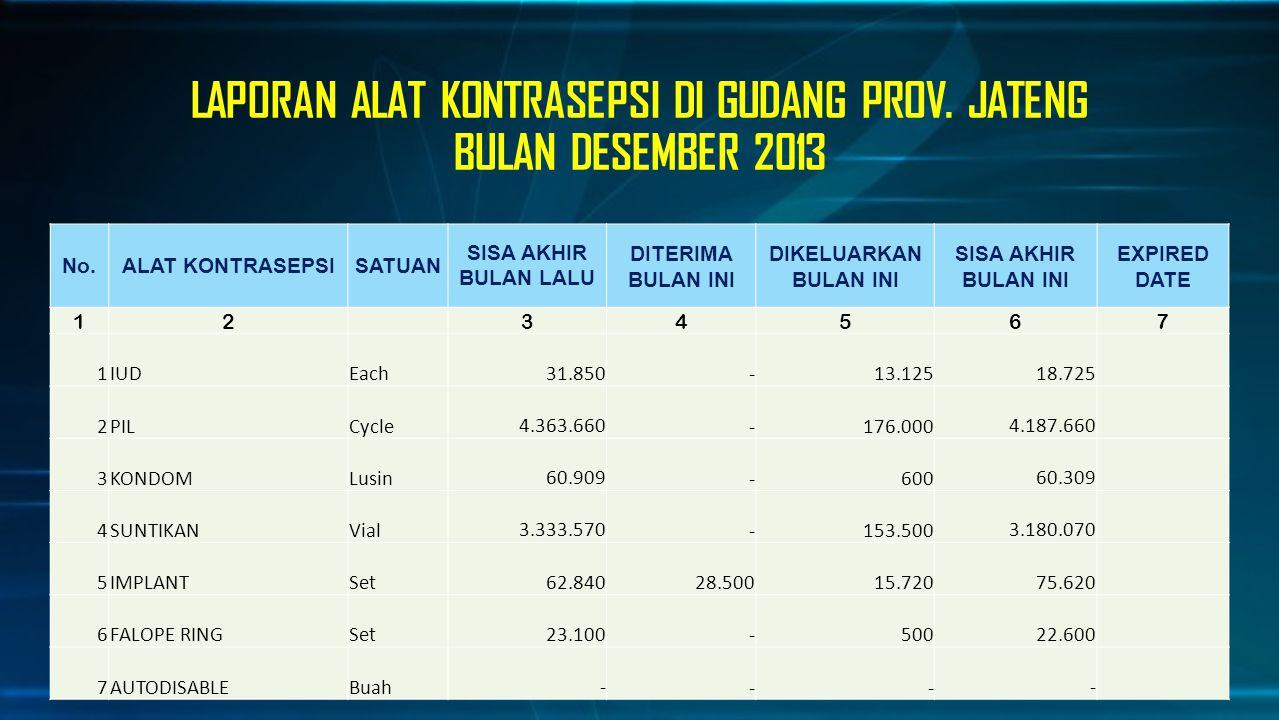 LAPORAN ALAT KONTRASEPSI DI GUDANG PROV. JATENG BULAN DESEMBER 2013