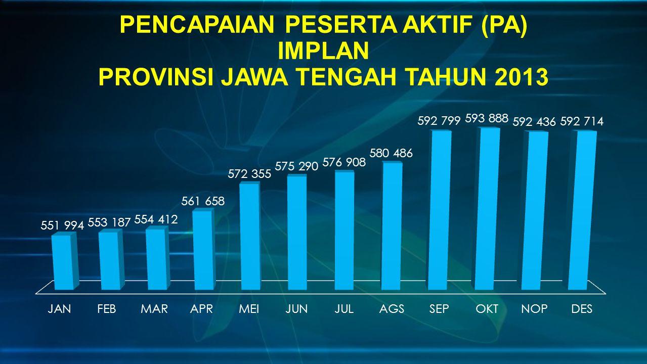 PENCAPAIAN PESERTA AKTIF (PA) IMPLAN PROVINSI JAWA TENGAH TAHUN 2013