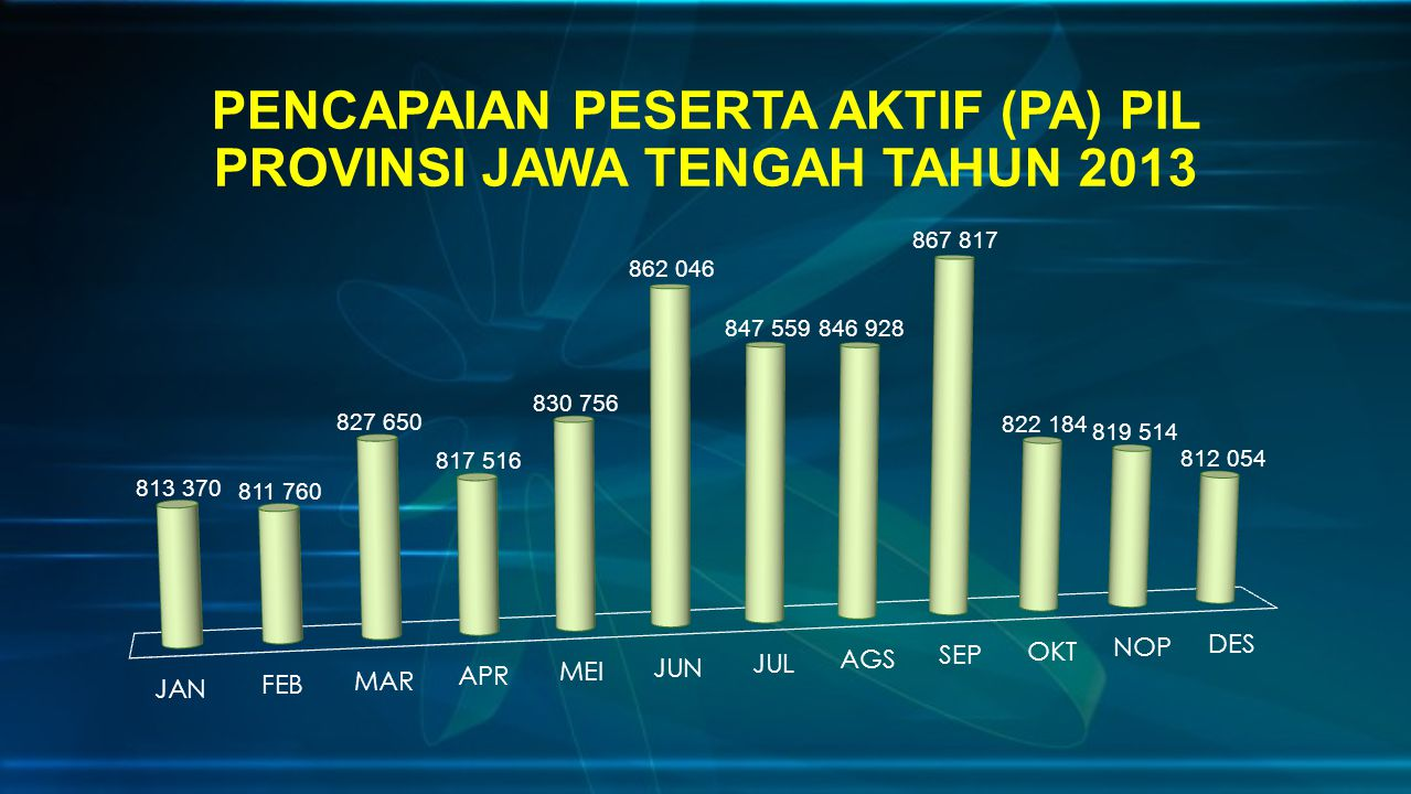 PENCAPAIAN PESERTA AKTIF (PA) PIL PROVINSI JAWA TENGAH TAHUN 2013