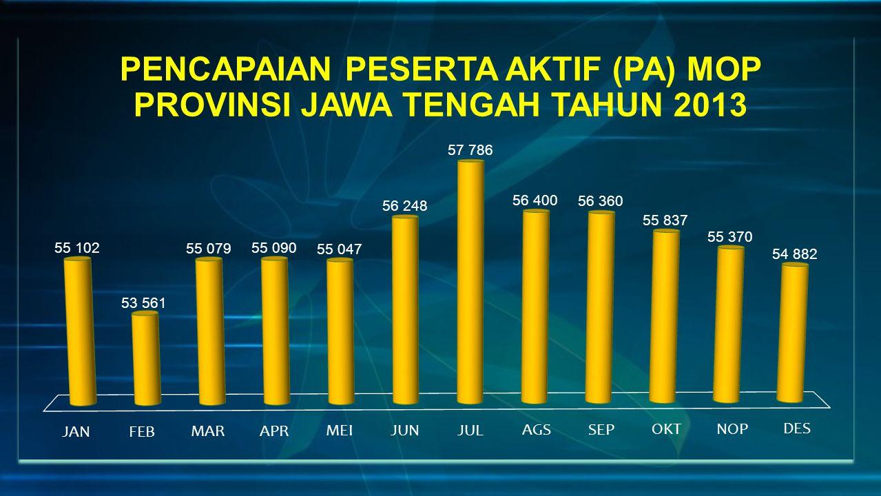 PENCAPAIAN PESERTA AKTIF (PA) MOP PROVINSI JAWA TENGAH TAHUN 2013