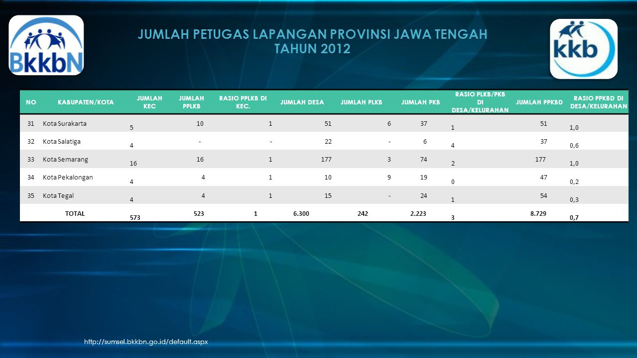 JUMLAH PETUGAS LAPANGAN PROVINSI JAWA TENGAH TAHUN 2012