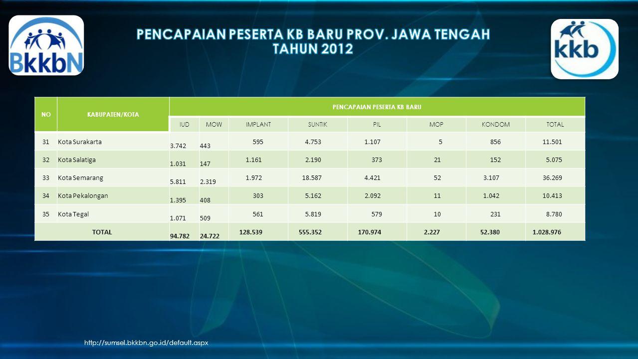 PENCAPAIAN PESERTA KB BARU PROV. JAWA TENGAH TAHUN 2012