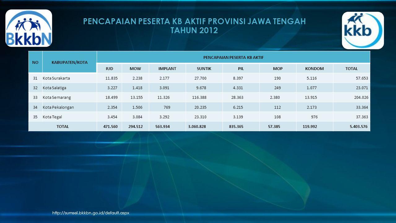 PENCAPAIAN PESERTA KB AKTIF PROVINSI JAWA TENGAH TAHUN 2012