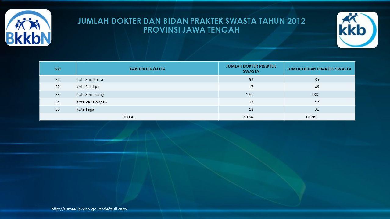 JUMLAH DOKTER DAN BIDAN PRAKTEK SWASTA TAHUN 2012 PROVINSI JAWA TENGAH