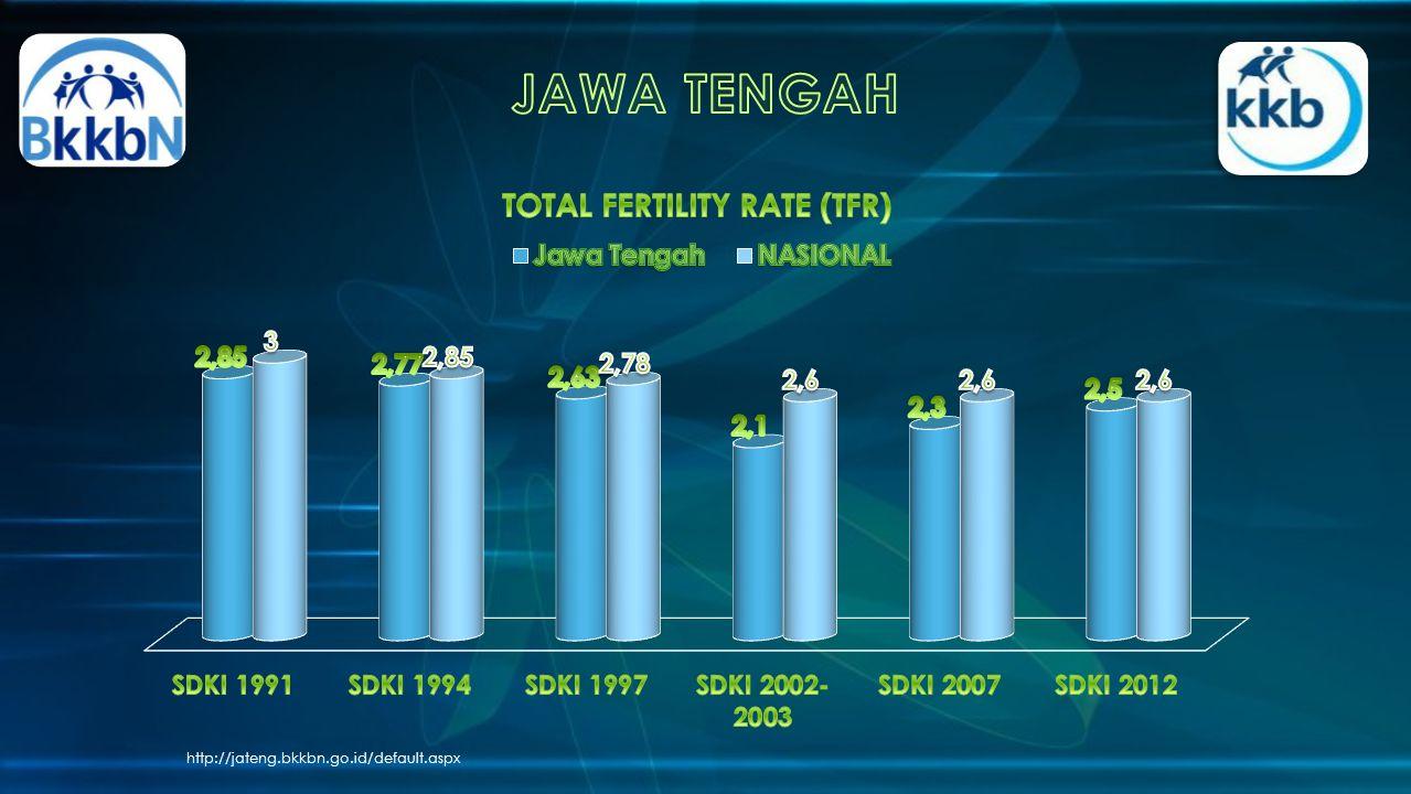 JAWA TENGAH http://jateng.bkkbn.go.id/default.aspx