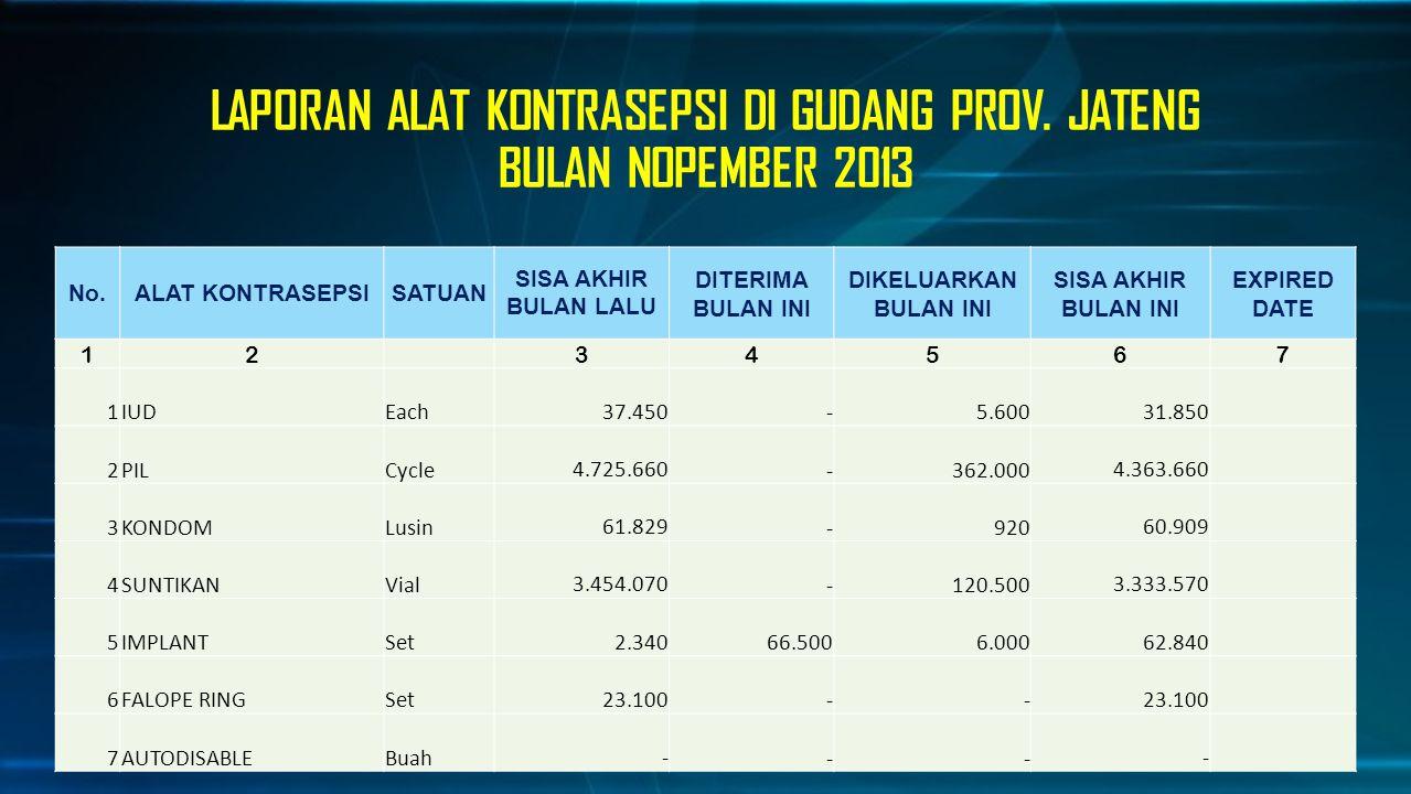 LAPORAN ALAT KONTRASEPSI DI GUDANG PROV. JATENG BULAN NOPEMBER 2013