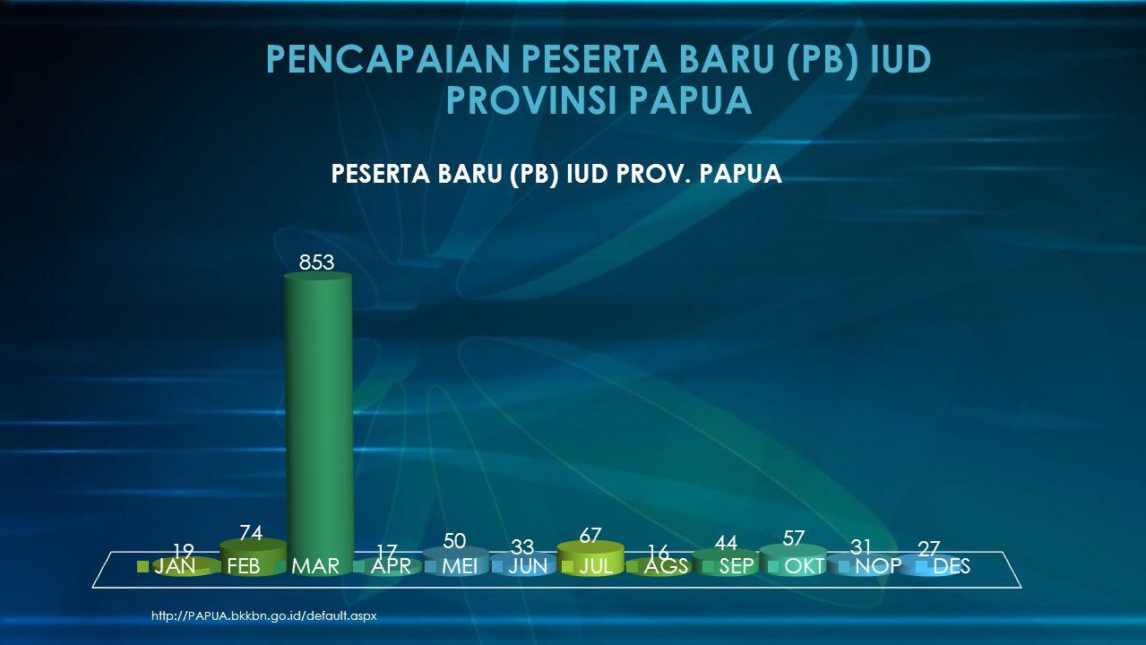 PENCAPAIAN PESERTA BARU (PB) IUD PROVINSI PAPUA