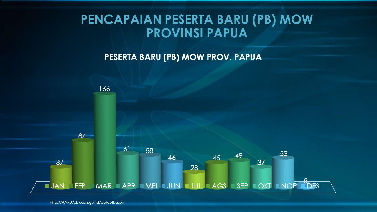 PENCAPAIAN PESERTA BARU (PB) MOW PROVINSI PAPUA