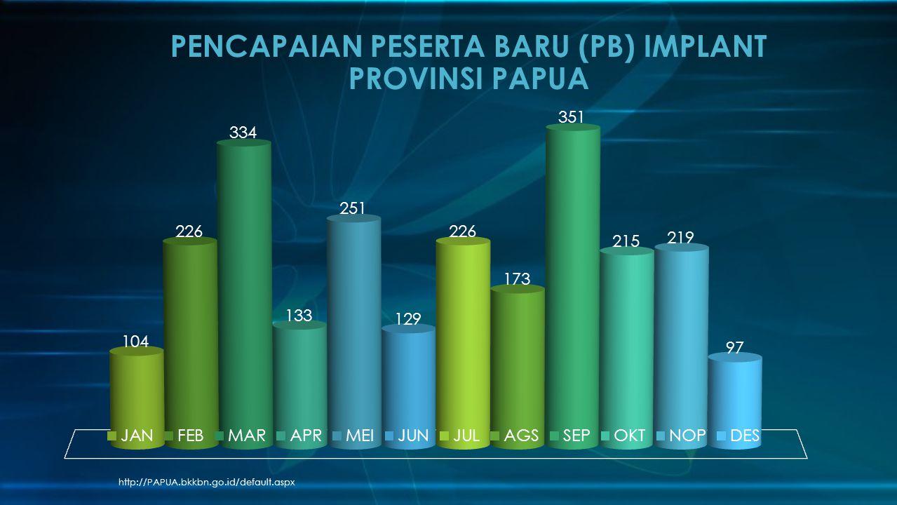 PENCAPAIAN PESERTA BARU (PB) IMPLANT PROVINSI PAPUA