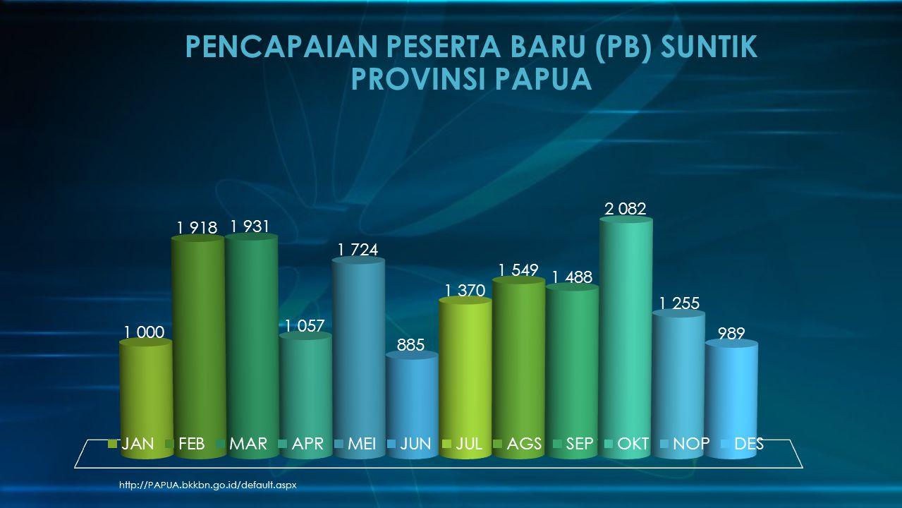PENCAPAIAN PESERTA BARU (PB) SUNTIK PROVINSI PAPUA