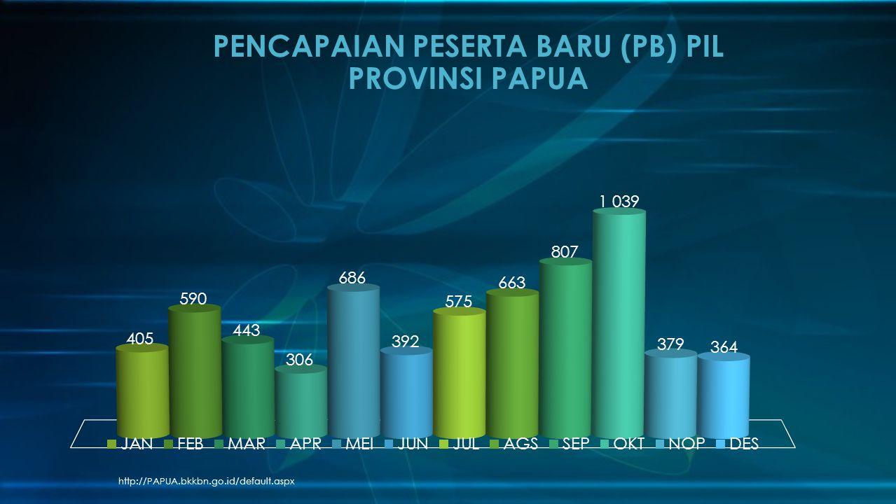 PENCAPAIAN PESERTA BARU (PB) PIL PROVINSI PAPUA