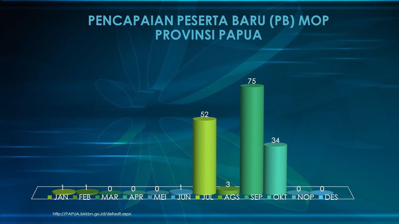 PENCAPAIAN PESERTA BARU (PB) MOP PROVINSI PAPUA
