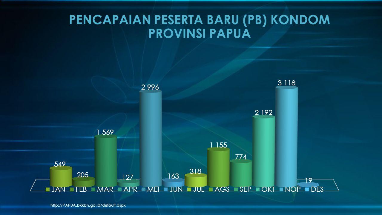 PENCAPAIAN PESERTA BARU (PB) KONDOM PROVINSI PAPUA