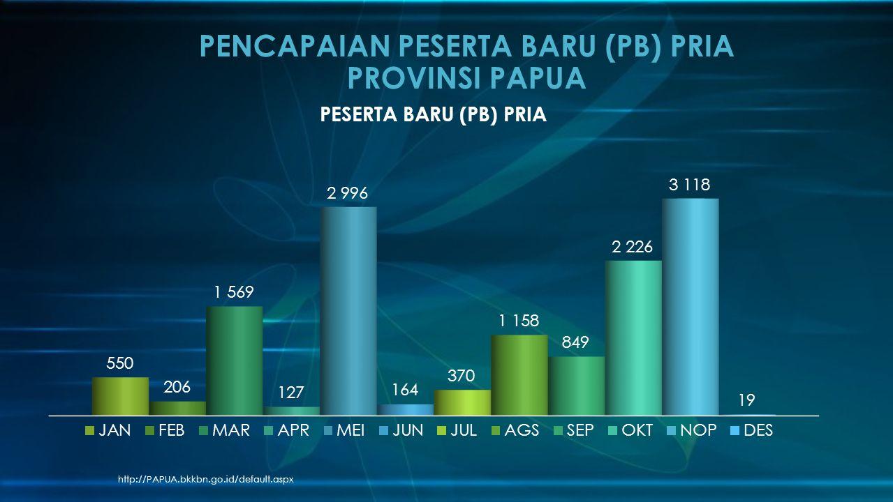 PENCAPAIAN PESERTA BARU (PB) PRIA PROVINSI PAPUA