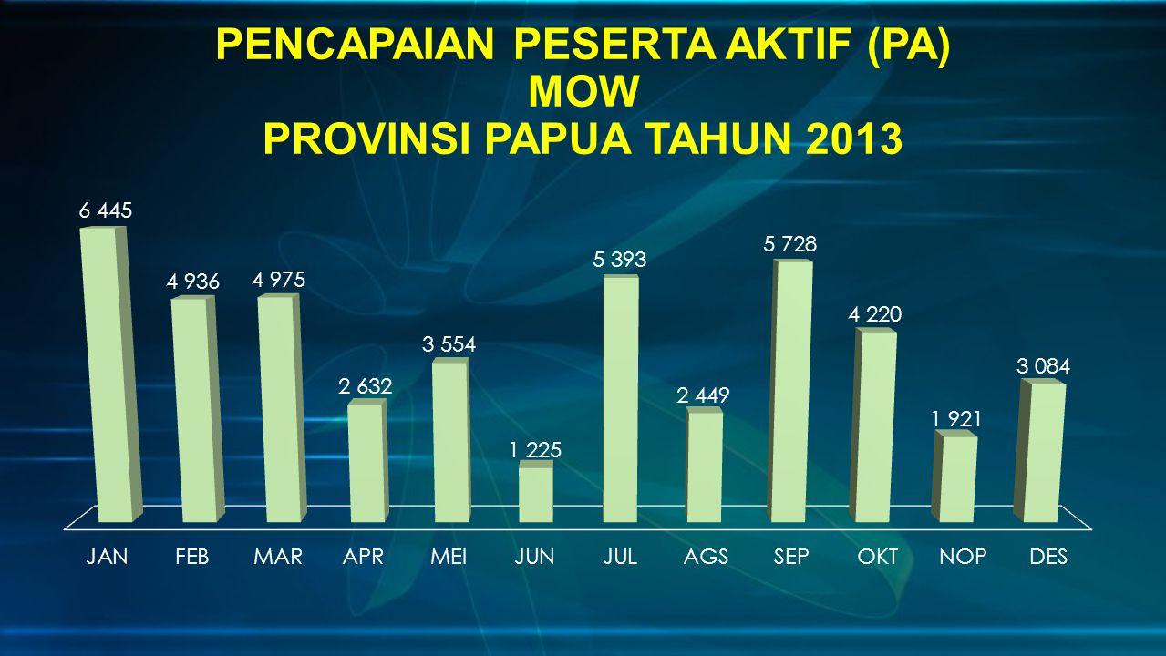 PENCAPAIAN PESERTA AKTIF (PA) MOW PROVINSI PAPUA TAHUN 2013