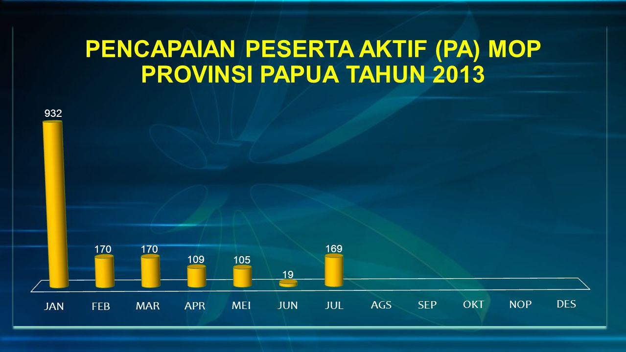 PENCAPAIAN PESERTA AKTIF (PA) MOP PROVINSI PAPUA TAHUN 2013