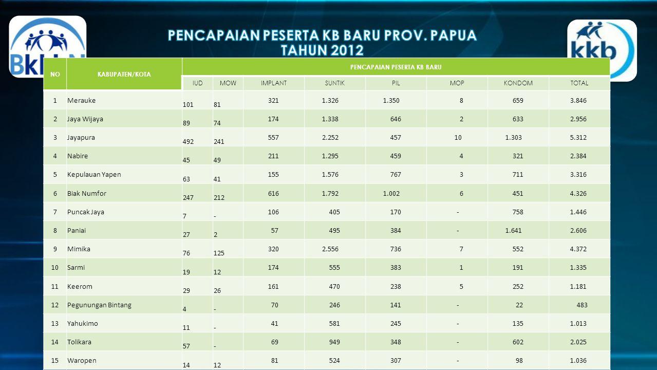 PENCAPAIAN PESERTA KB BARU PROV. PAPUA TAHUN 2012