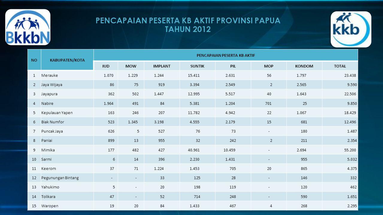 PENCAPAIAN PESERTA KB AKTIF PROVINSI PAPUA TAHUN 2012