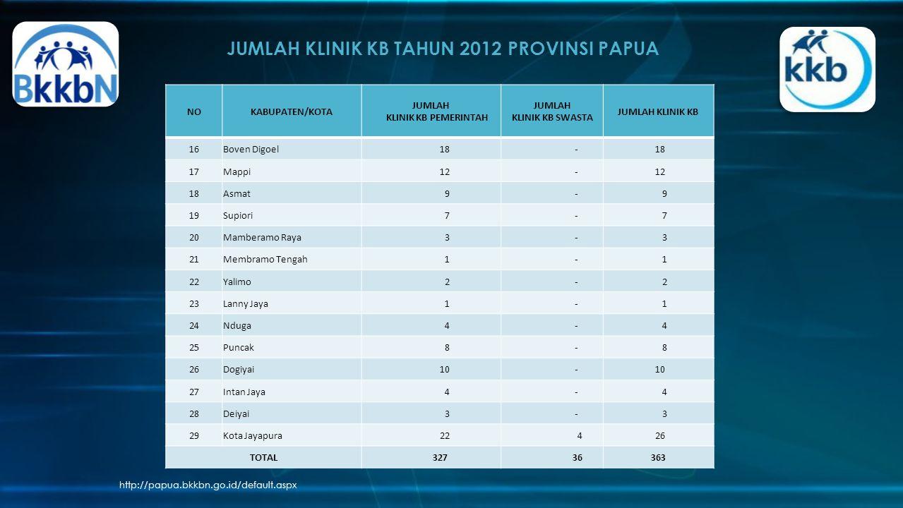 JUMLAH KLINIK KB TAHUN 2012 PROVINSI PAPUA