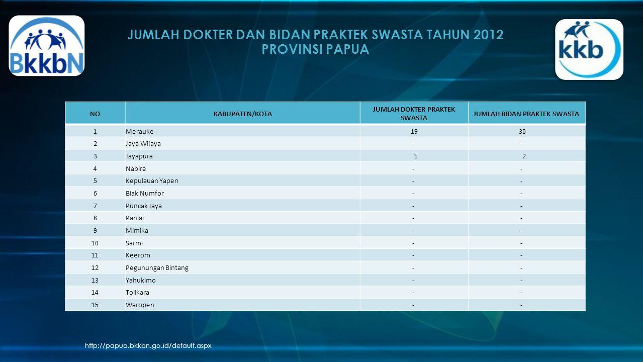 JUMLAH DOKTER DAN BIDAN PRAKTEK SWASTA TAHUN 2012 PROVINSI PAPUA