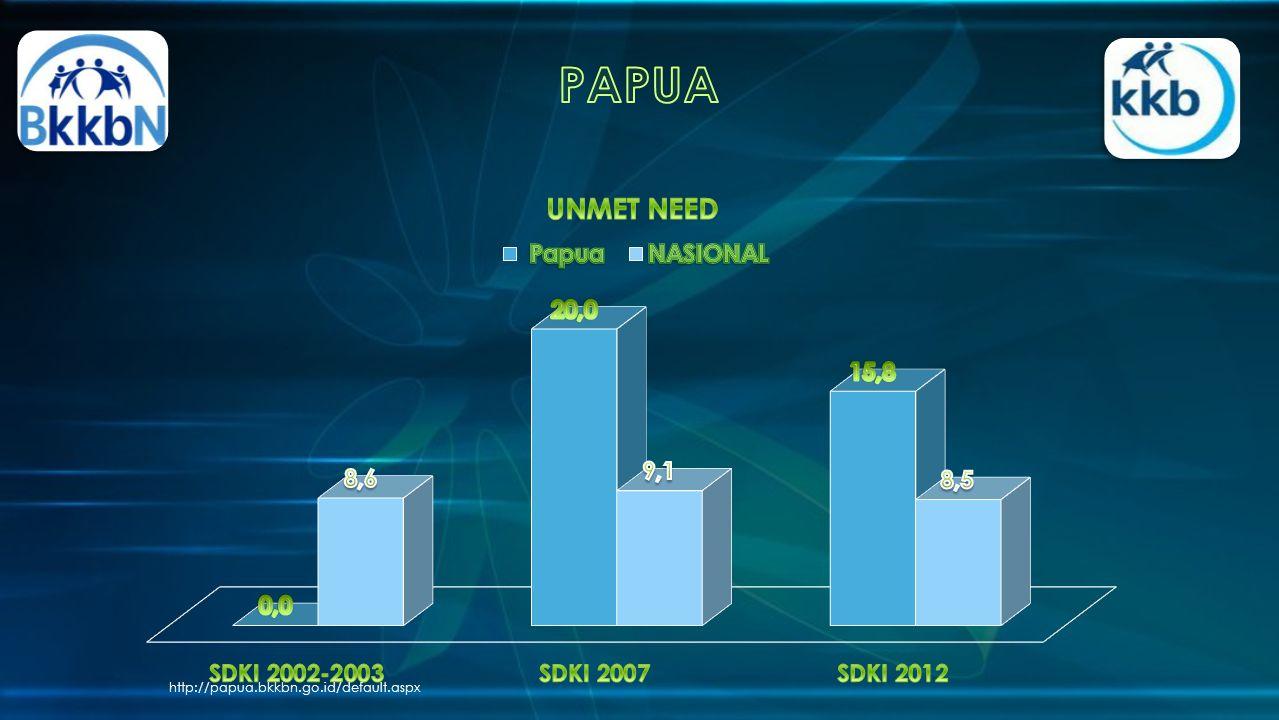 PAPUA http://papua.bkkbn.go.id/default.aspx