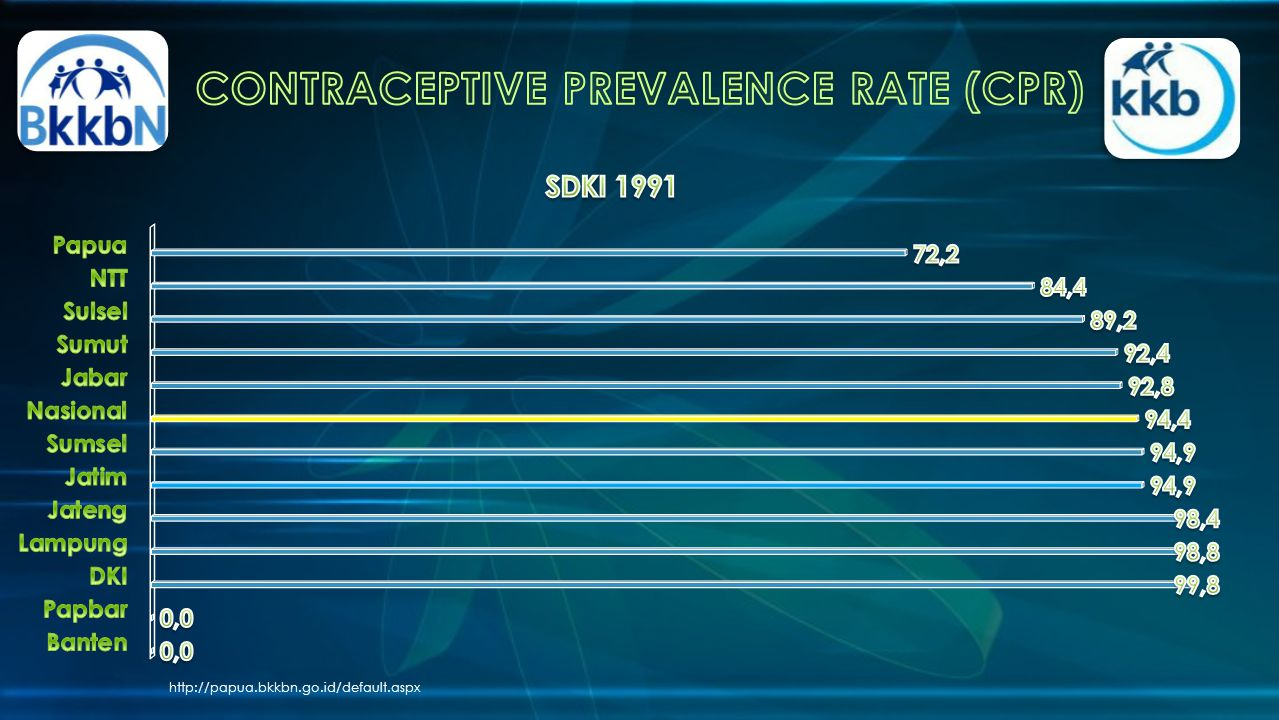 CONTRACEPTIVE PREVALENCE RATE (CPR)