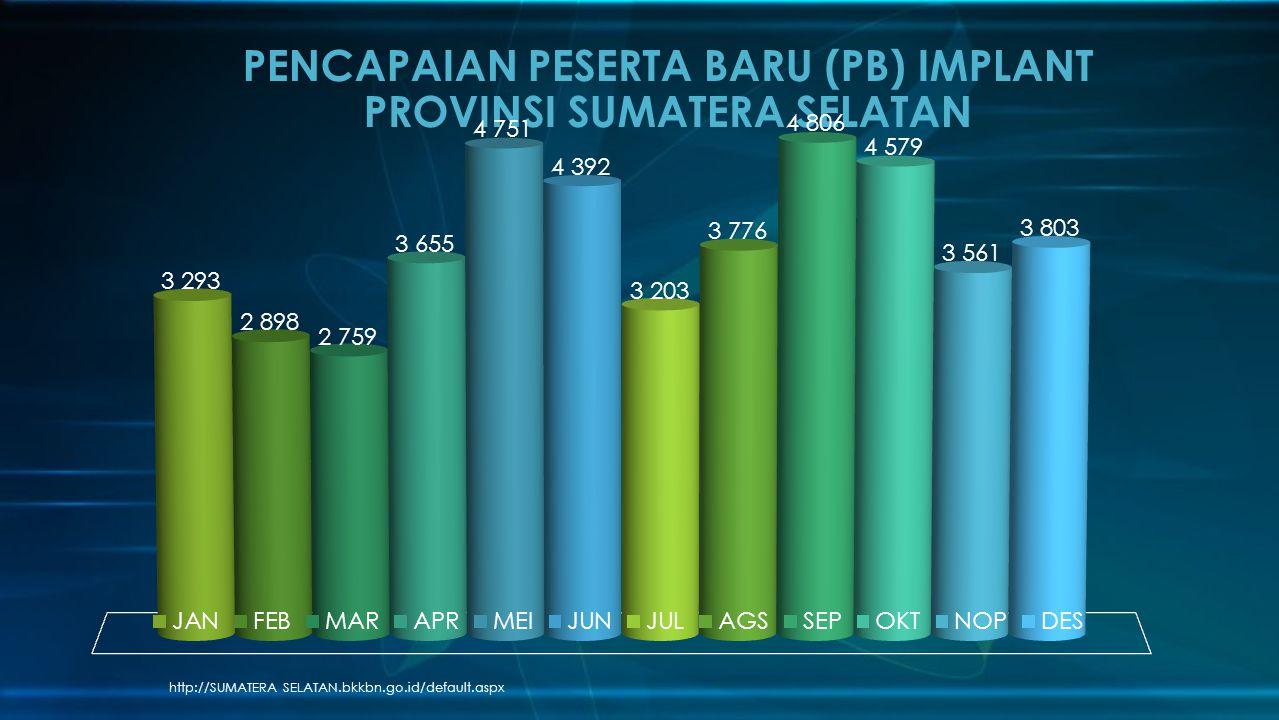 PENCAPAIAN PESERTA BARU (PB) IMPLANT PROVINSI SUMATERA SELATAN
