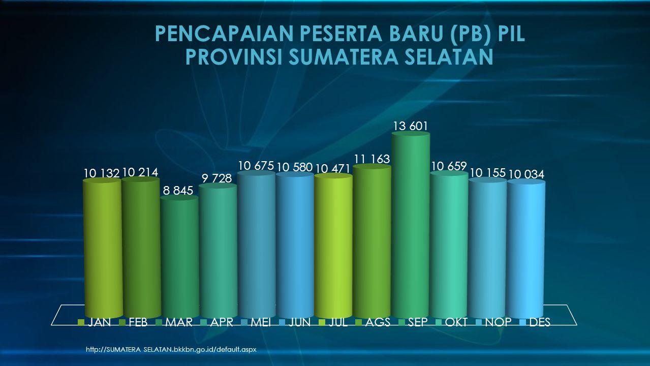 PENCAPAIAN PESERTA BARU (PB) PIL PROVINSI SUMATERA SELATAN