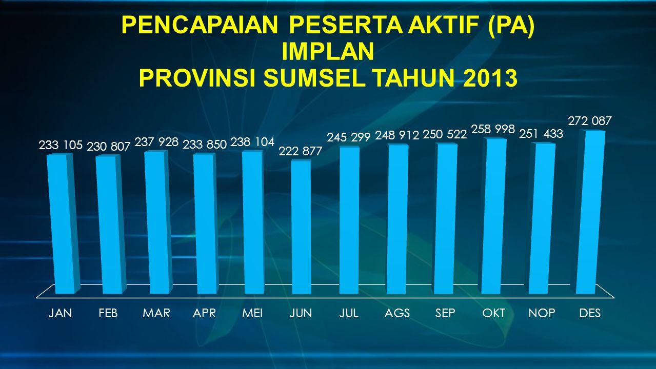 PENCAPAIAN PESERTA AKTIF (PA) IMPLAN PROVINSI SUMSEL TAHUN 2013
