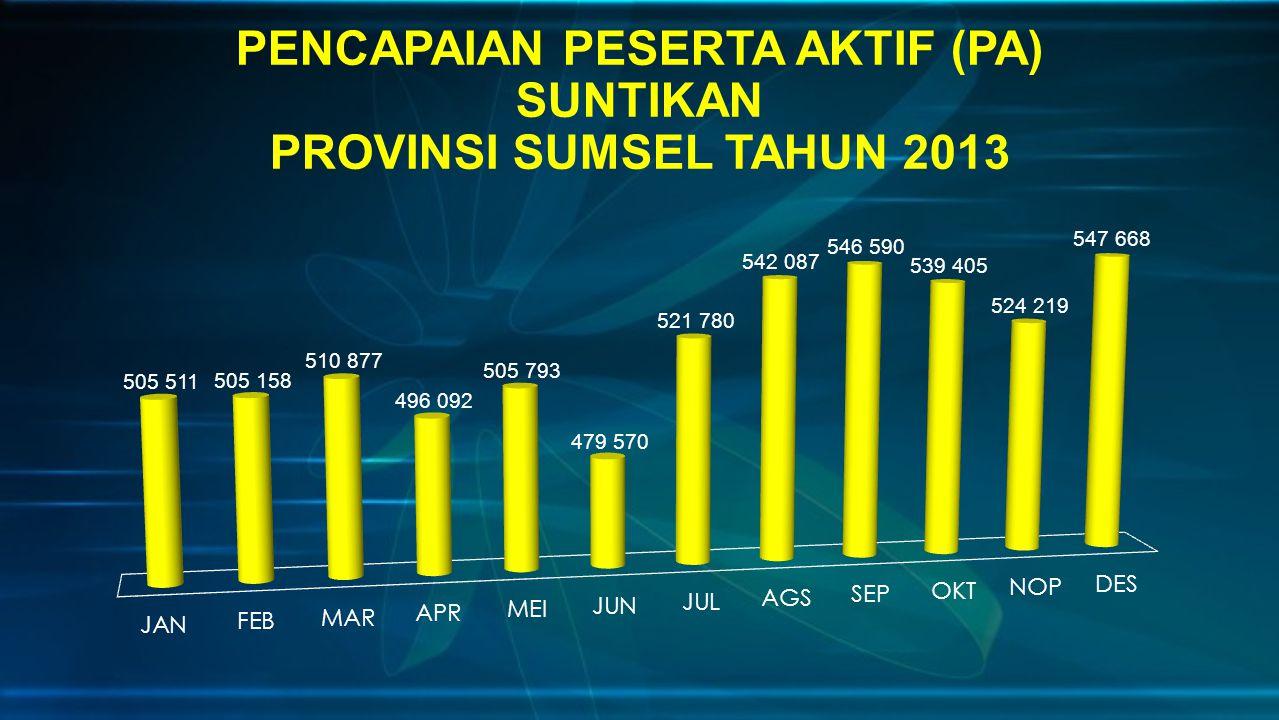 PENCAPAIAN PESERTA AKTIF (PA) SUNTIKAN PROVINSI SUMSEL TAHUN 2013