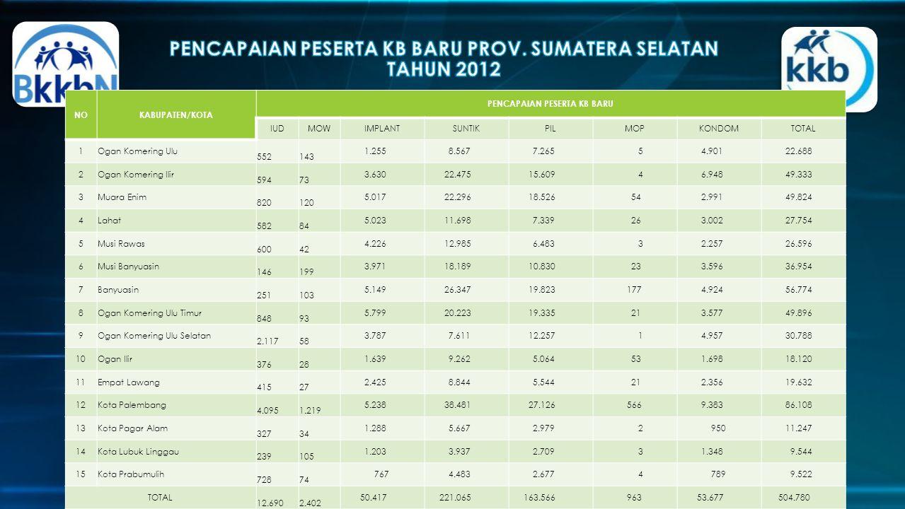 PENCAPAIAN PESERTA KB BARU PROV. SUMATERA SELATAN TAHUN 2012