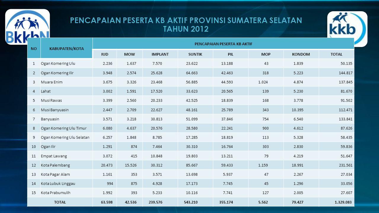 PENCAPAIAN PESERTA KB AKTIF PROVINSI SUMATERA SELATAN TAHUN 2012