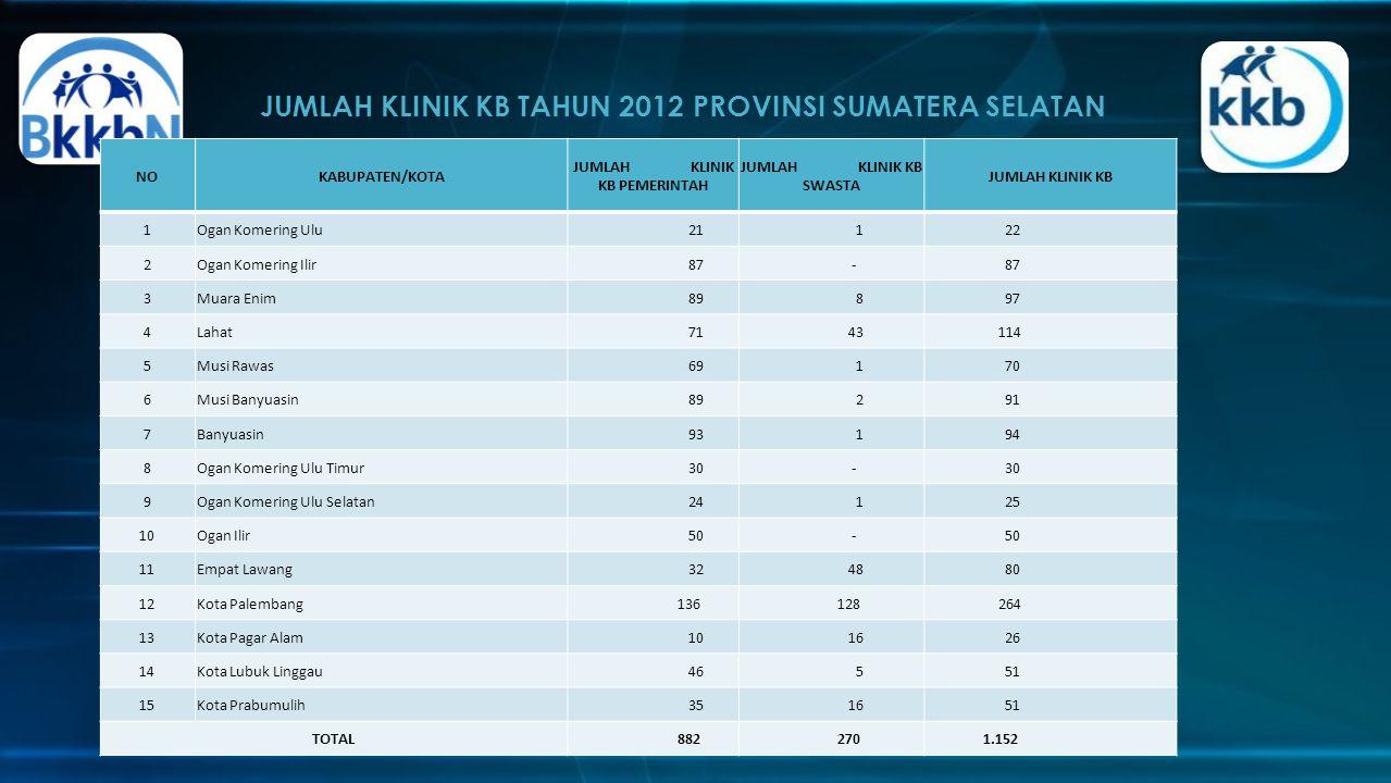 JUMLAH KLINIK KB TAHUN 2012 PROVINSI SUMATERA SELATAN